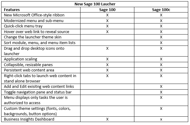 What's the difference between Sage 100 and Sage 100c? | Martin and