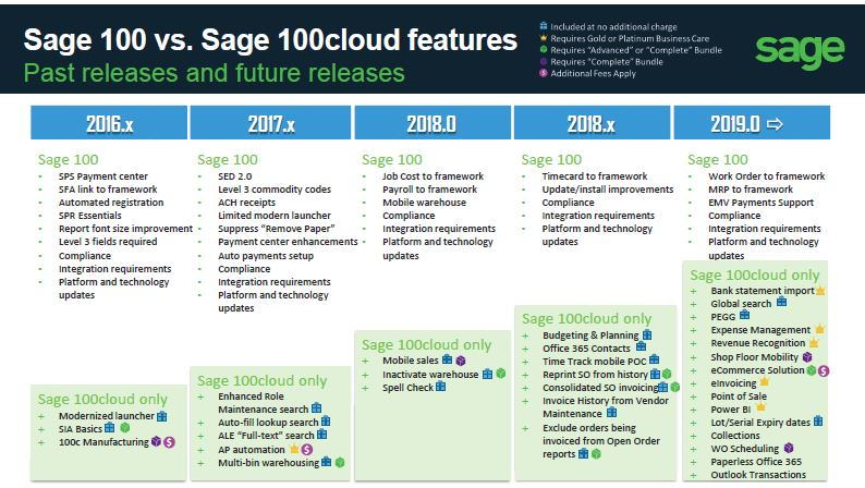 Sage 100 vs Sage 100cloud